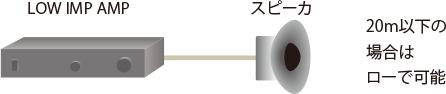 スピーカ線這い回し距離(ロー・インピーダンス(ステレオの場合))